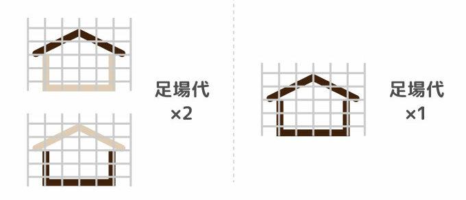 【鹿児島市】外壁塗装・屋根塗装をお得にする方法